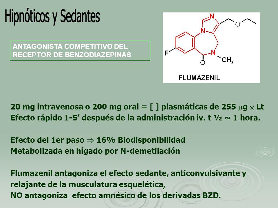 Hipnóticos y SedantesANTAGONISTA COMPETITIVO DEL RECEPTOR DE BENZODIAZEPINAS. 20 mg intravenosa o 200 mg oral = [ ] plasmáticas de 255 g  Lt.